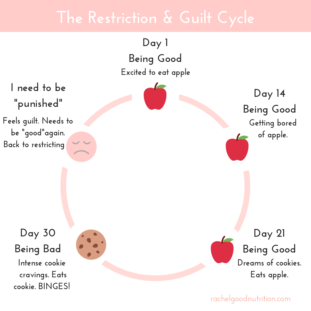 Why You Experience Food Guilt & How to Stop It | Rachel Goodman, RDN